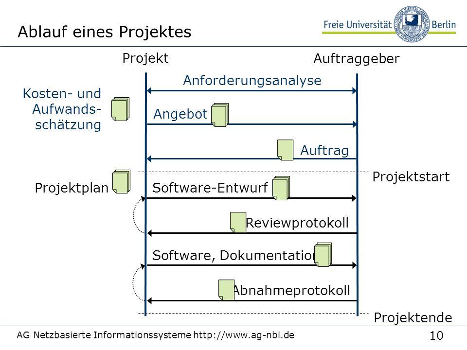 10 AG Netzbasierte Informationssysteme http://www.ag-nbi.de Ablauf eines Projektes Projekt Auftraggeber Anforderungsanalyse Angebot Kosten- und Aufwan