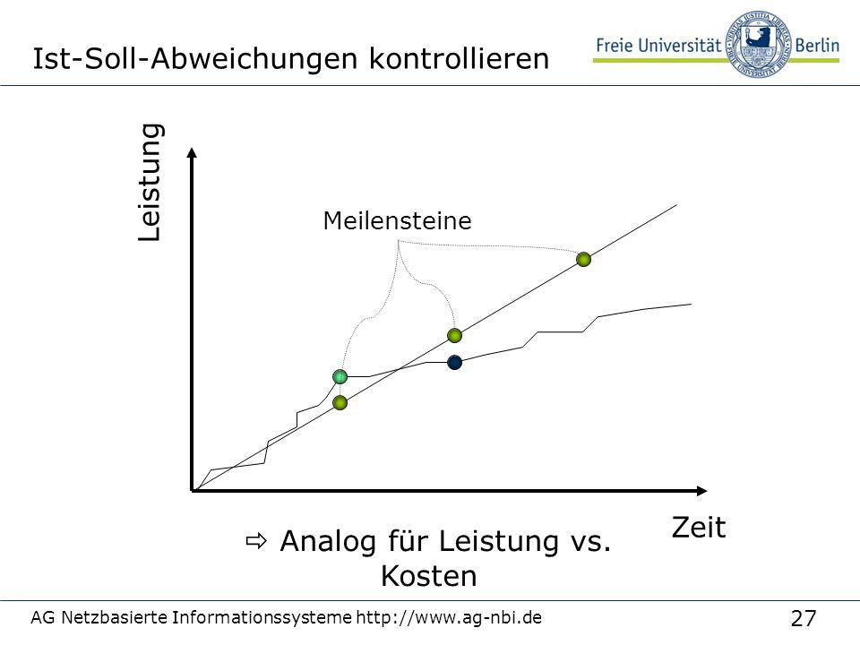 27 AG Netzbasierte Informationssysteme http://www.ag-nbi.de Ist-Soll-Abweichungen kontrollieren Zeit Leistung Analog für Leistung vs. Kosten Meilenste