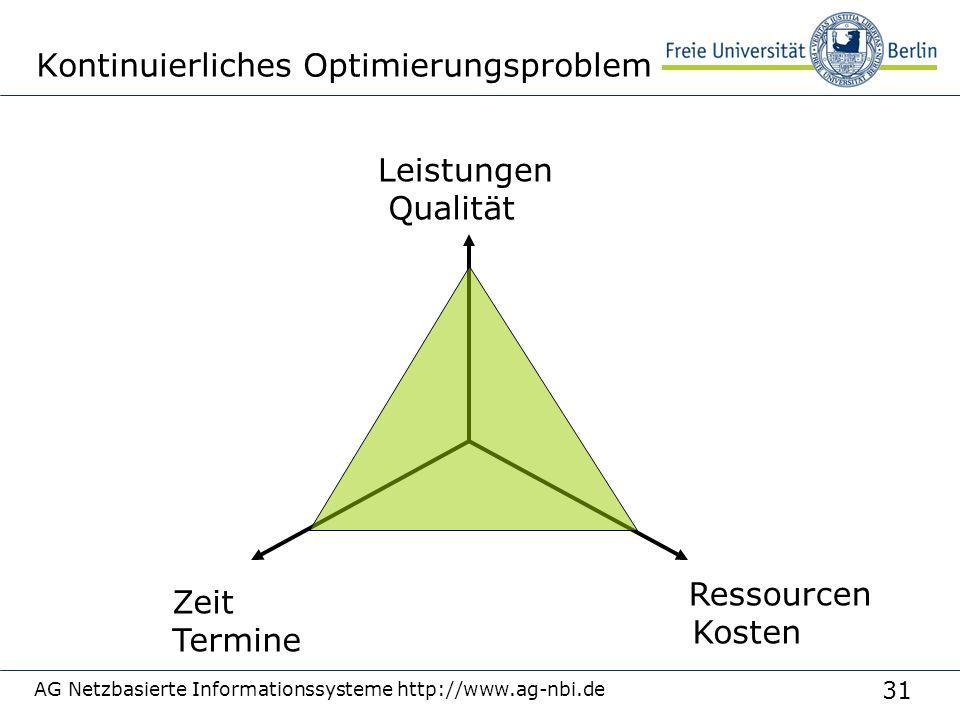 31 AG Netzbasierte Informationssysteme http://www.ag-nbi.de Termine Qualität Kosten Kontinuierliches Optimierungsproblem Leistungen Zeit Ressourcen
