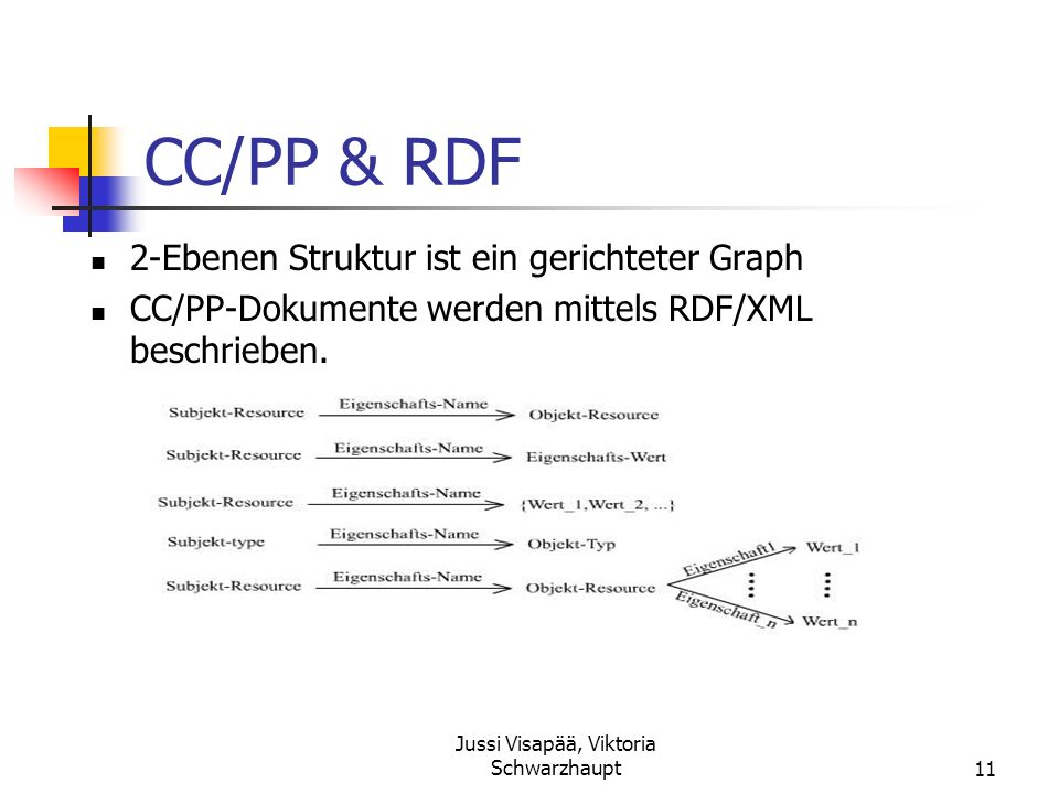 Jussi Visapää, Viktoria Schwarzhaupt11 CC/PP & RDF 2-Ebenen Struktur ist ein gerichteter Graph CC/PP-Dokumente werden mittels RDF/XML beschrieben.