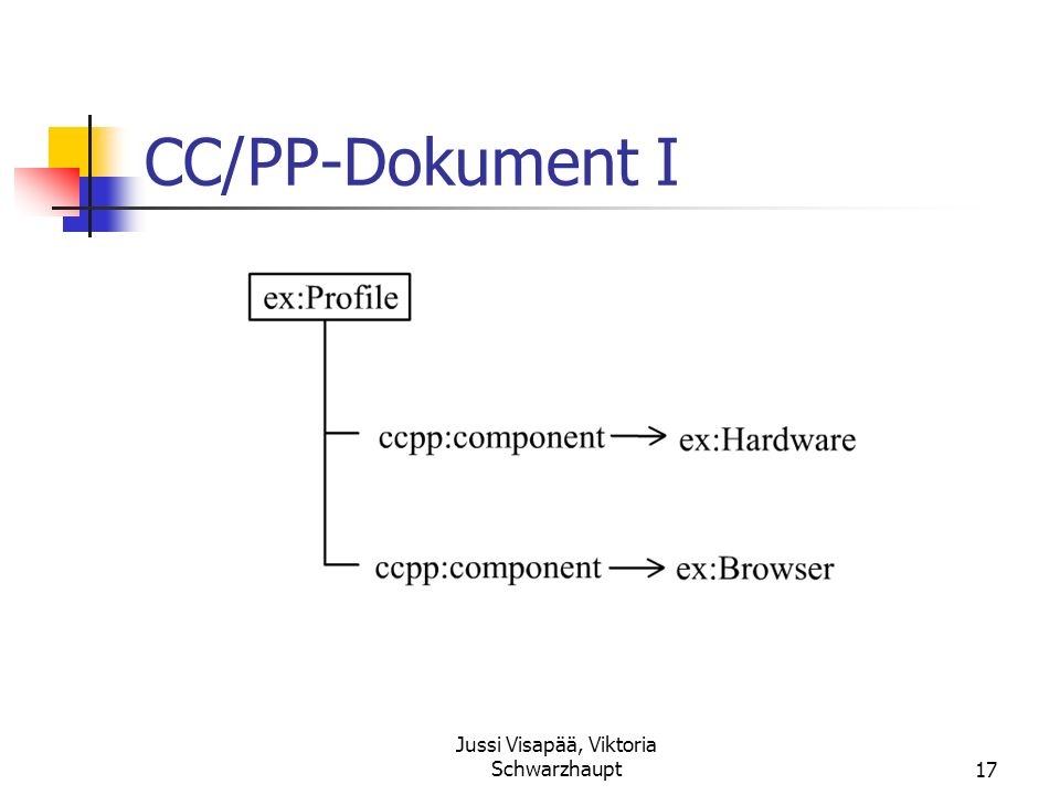 Jussi Visapää, Viktoria Schwarzhaupt17 CC/PP-Dokument I