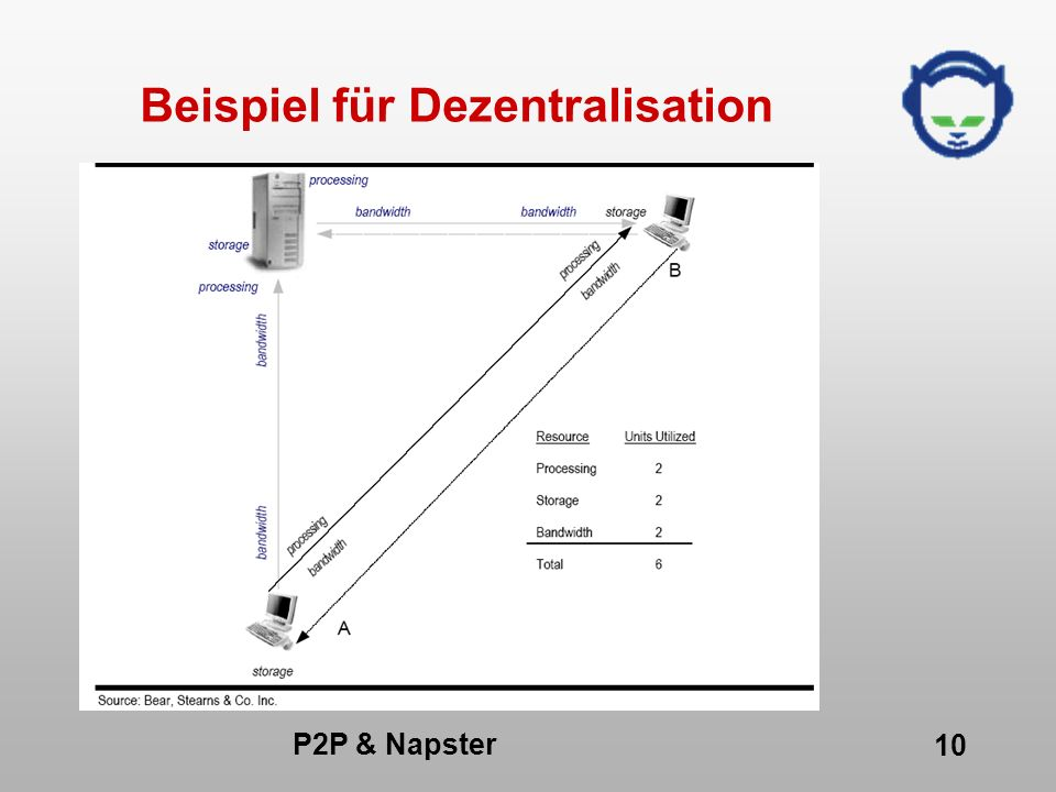 P2P & Napster 10 Beispiel für Dezentralisation