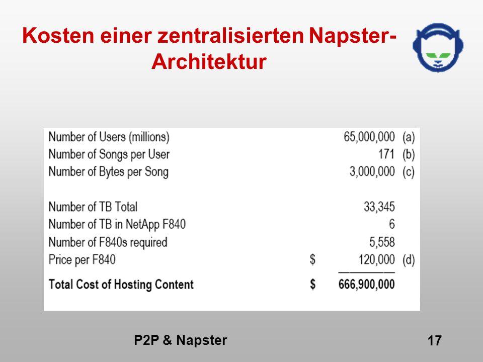 P2P & Napster 17 Kosten einer zentralisierten Napster- Architektur