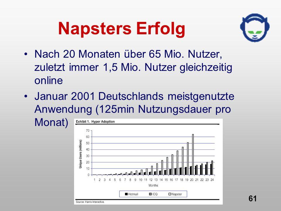P2P & Napster 61 Napsters Erfolg Nach 20 Monaten über 65 Mio. Nutzer, zuletzt immer 1,5 Mio. Nutzer gleichzeitig online Januar 2001 Deutschlands meist