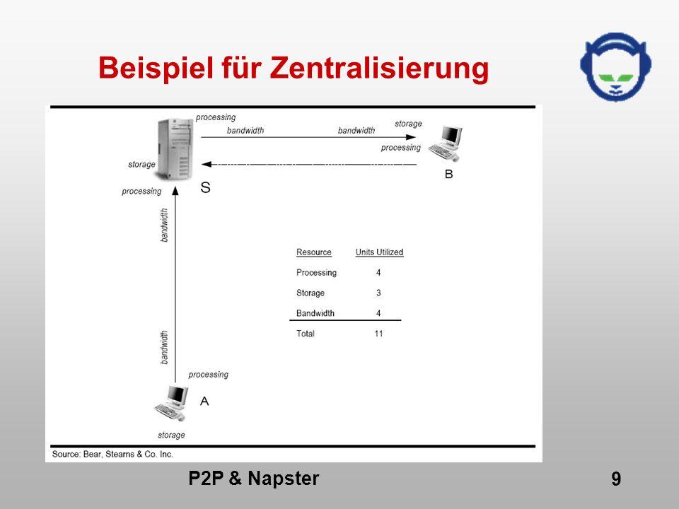 P2P & Napster 20 P2P-Architekturmodelle (1) Reines P2P-Modell Hängt ausschließlich von Clients ab Unabhängig von jedem zentralen Server Besitzt eine Art Plug- And-Play Feature Problem: Suche nach anderen Peers im Netz