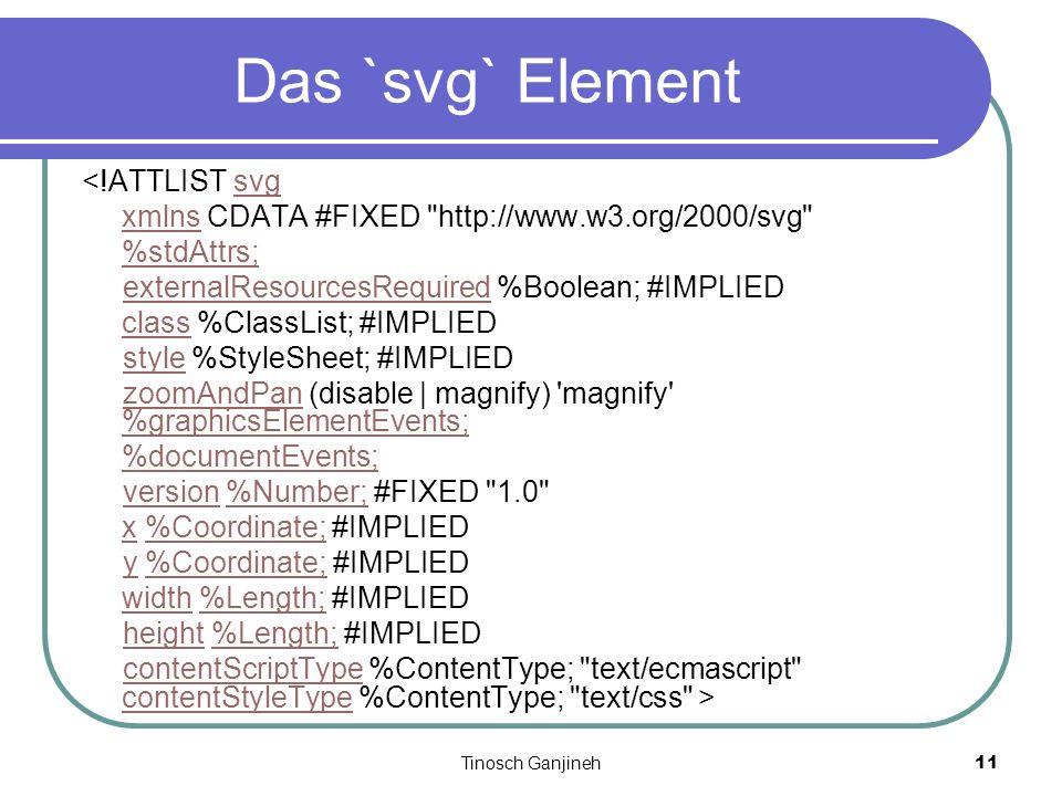 Tinosch Ganjineh11 Das `svg` Element <!ATTLIST svgsvg xmlnsxmlns CDATA #FIXED