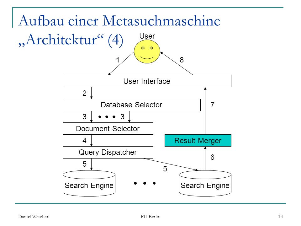 Daniel Weichert FU-Berlin 14 Aufbau einer Metasuchmaschine Architektur (4) User Interface Database Selector Document Selector Query Dispatcher Search