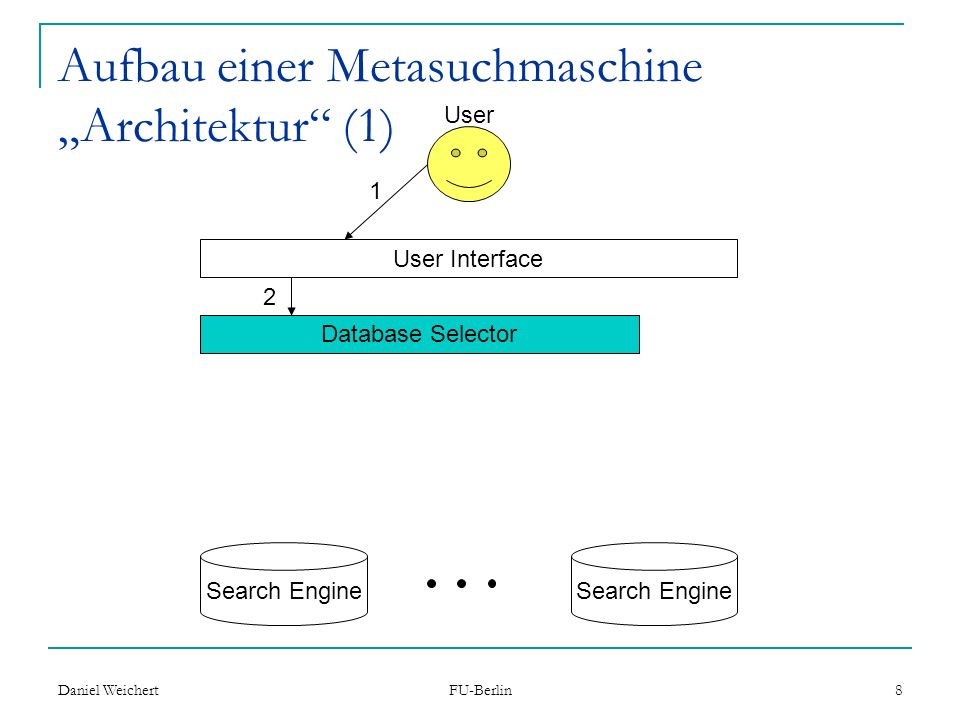 Daniel Weichert FU-Berlin 8 Aufbau einer Metasuchmaschine Architektur (1) User Interface Database Selector 1 2 User Search Engine