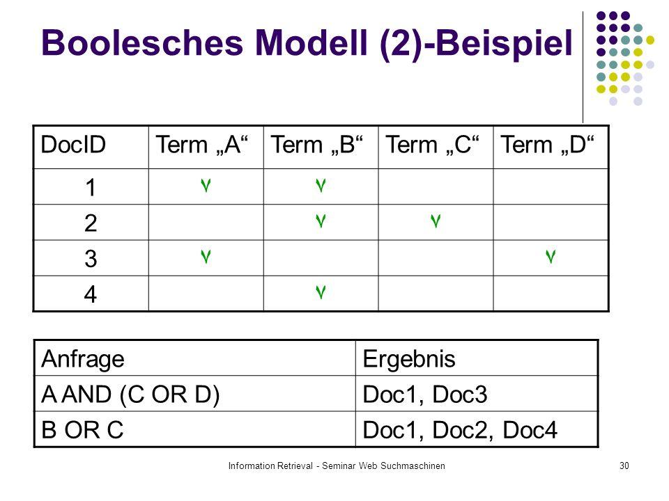 Information Retrieval - Seminar Web Suchmaschinen30 Boolesches Modell (2)-Beispiel DocIDTerm ATerm BTerm CTerm D 1٧٧ 2٧٧ 3٧٧ 4٧ AnfrageErgebnis A AND (C OR D)Doc1, Doc3 B OR CDoc1, Doc2, Doc4