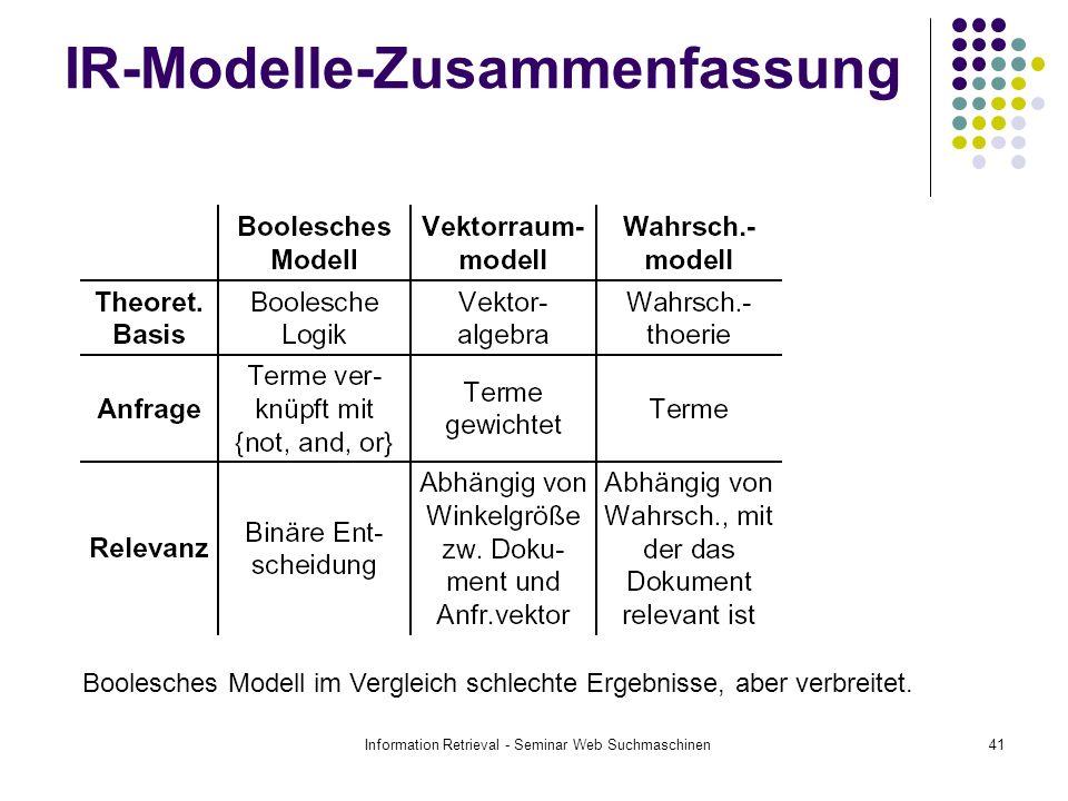 Information Retrieval - Seminar Web Suchmaschinen41 IR-Modelle-Zusammenfassung Boolesches Modell im Vergleich schlechte Ergebnisse, aber verbreitet.