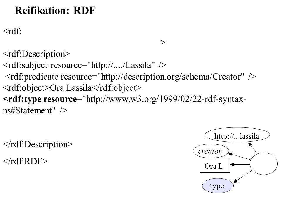Reifikation: RDF Ora Lassila http://...lassila Ora L. creator type