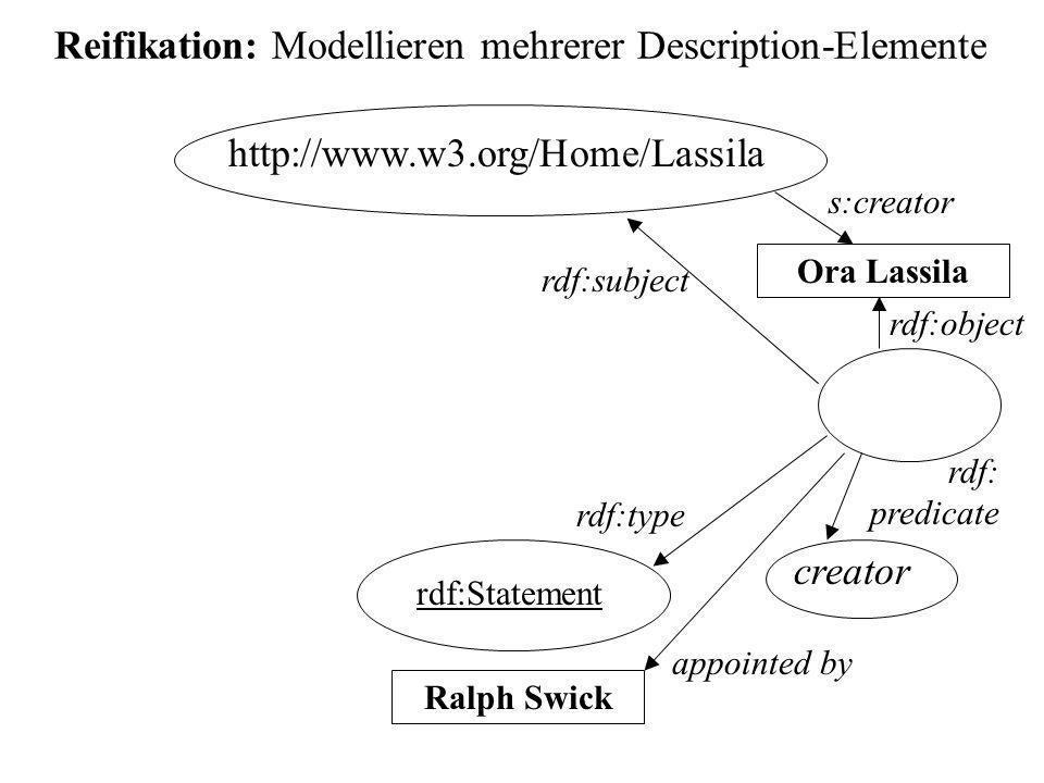 Reifikation: Modellieren mehrerer Description-Elemente http://www.w3.org/Home/Lassila Ora Lassila creator rdf:Statement rdf:subject rdf: predicate rdf:object rdf:type Ralph Swick appointed by s:creator