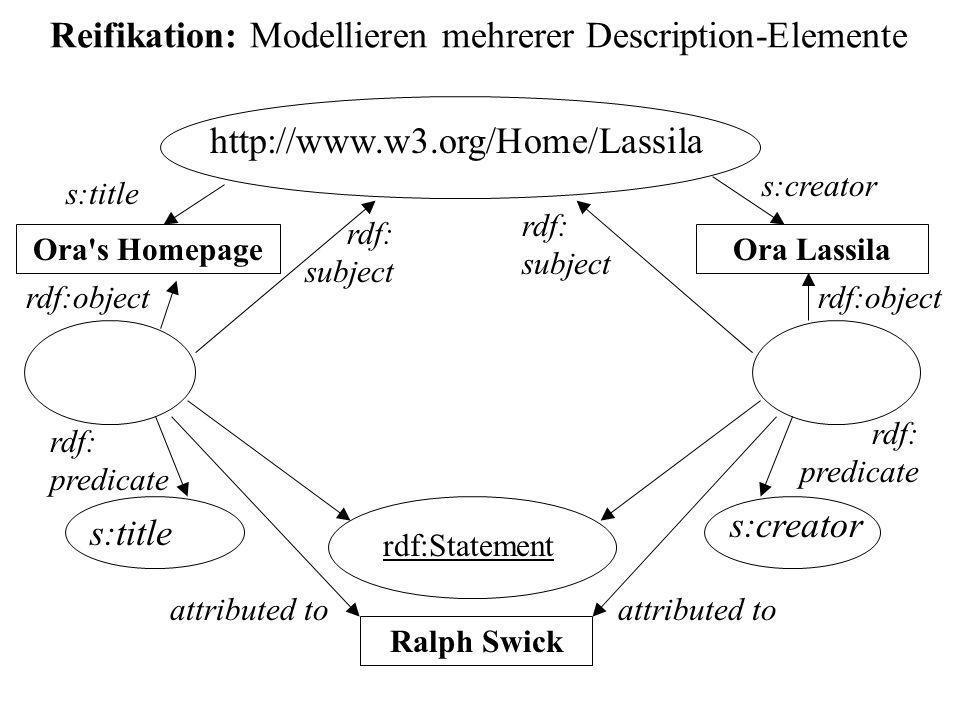 Reifikation: Modellieren mehrerer Description-Elemente http://www.w3.org/Home/Lassila Ora Lassila s:creator rdf:Statement rdf: subject rdf: predicate rdf:object Ralph Swick attributed to s:creator Ora s Homepage s:title rdf: subject rdf: predicate rdf:object attributed to s:title
