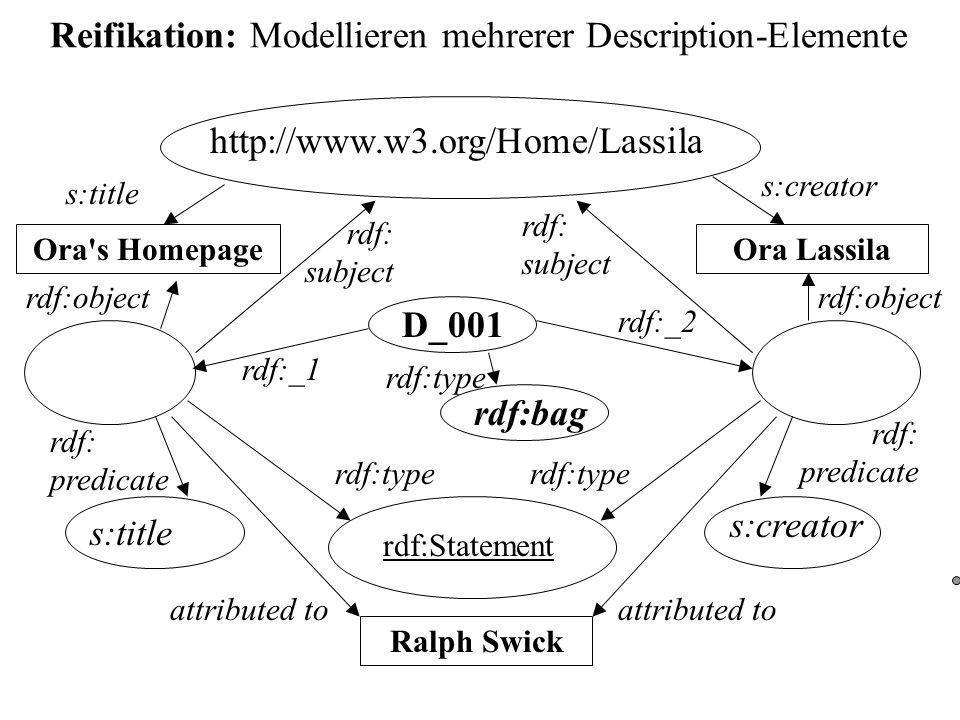 Reifikation: Modellieren mehrerer Description-Elemente http://www.w3.org/Home/Lassila Ora Lassila s:creator rdf:Statement rdf: subject rdf: predicate rdf:object rdf:type Ralph Swick attributed to s:creator Ora s Homepage s:title rdf: subject rdf: predicate rdf:object rdf:type attributed to s:title D_001 rdf:bag rdf:type rdf:_2 rdf:_1