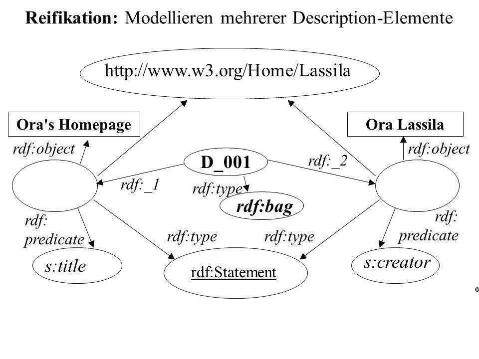 Reifikation: Modellieren mehrerer Description-Elemente http://www.w3.org/Home/Lassila Ora Lassila s:creator rdf:Statement rdf: predicate rdf:object rdf:type Ora s Homepage s:title rdf: predicate rdf:object rdf:type D_001 rdf:bag rdf:type rdf:_2 rdf:_1