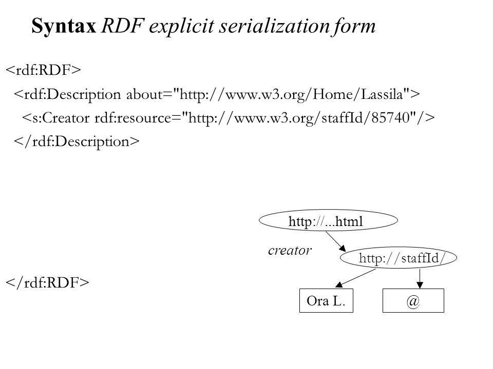 Syntax RDF explicit serialization form Ora L. creator @ http://staffId/ http://...html