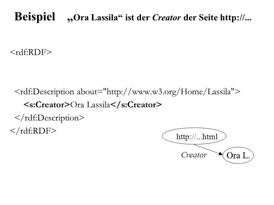 Kürzere Schreibweisen <RDF xmlns= http://www.w3.org/1999/02/22-rdf-syntax-ns# xmlns:s= http://description.org/schema/ > Ora Lassila http://...html Creator Ora L.