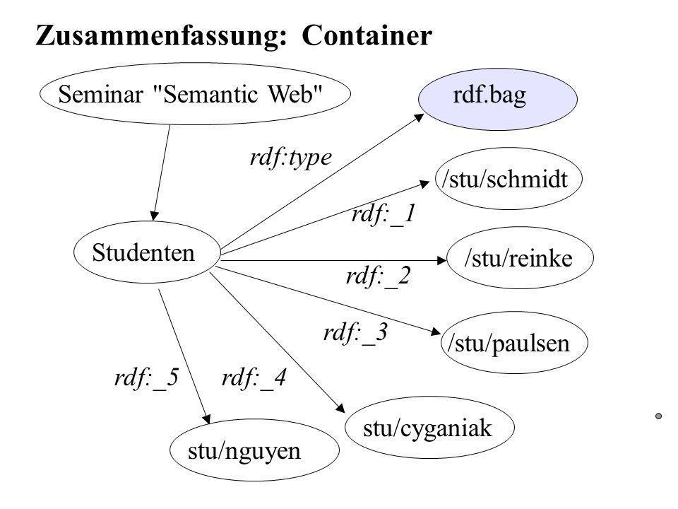 Zusammenfassung: Container Seminar Semantic Web Studenten rdf.bag /stu/schmidt /stu/reinke /stu/paulsen stu/cyganiak rdf:type rdf:_2 rdf:_3 rdf:_4 rdf:_1 stu/nguyen rdf:_5