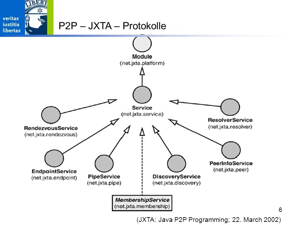 6 (JXTA: Java P2P Programming; 22. March 2002) P2P – JXTA – Protokolle