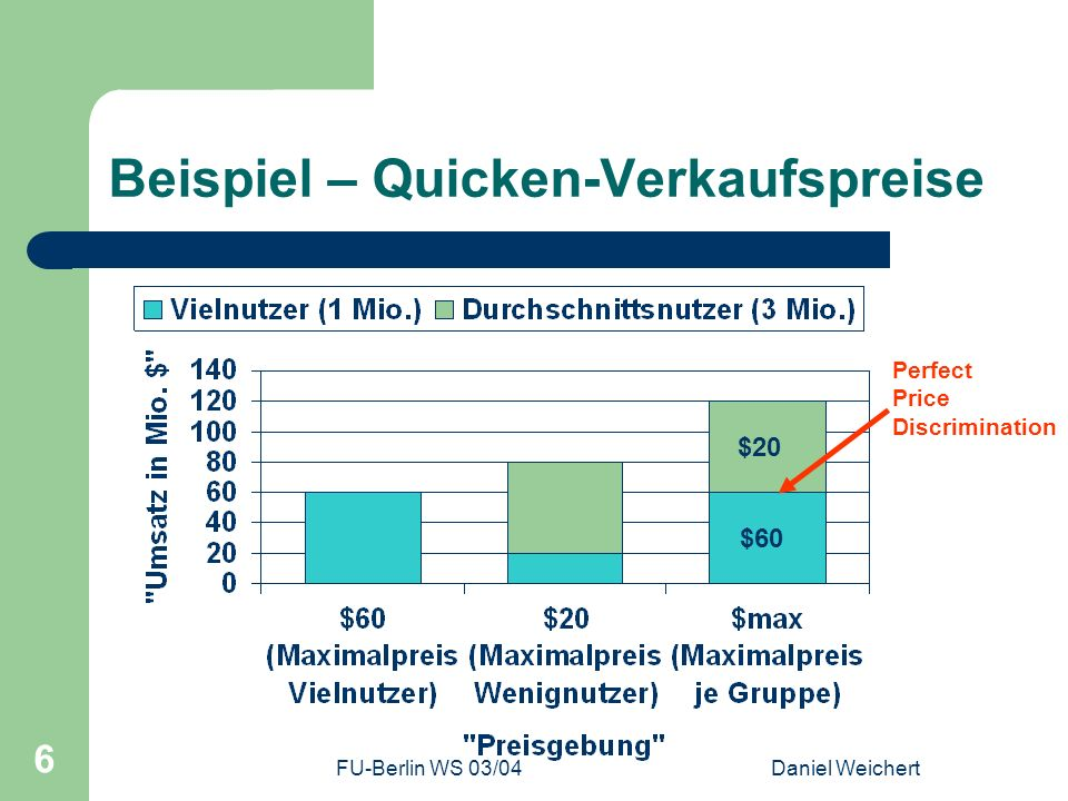 FU-Berlin WS 03/04Daniel Weichert 6 Beispiel – Quicken-Verkaufspreise Perfect Price Discrimination $60 $20