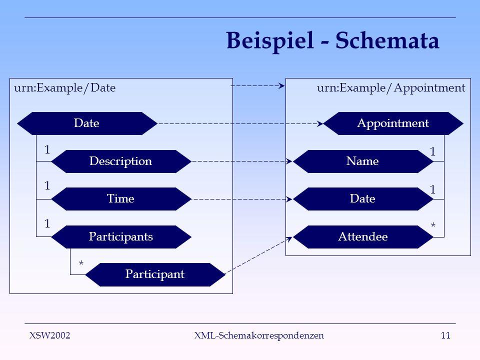 XSW2002 XML-Schemakorrespondenzen11 urn:Example/Appointmenturn:Example/Date Beispiel - Schemata DateDescriptionTimeParticipantsParticipantAppointmentNameDateAttendee 1 1 1 * 1 1 *