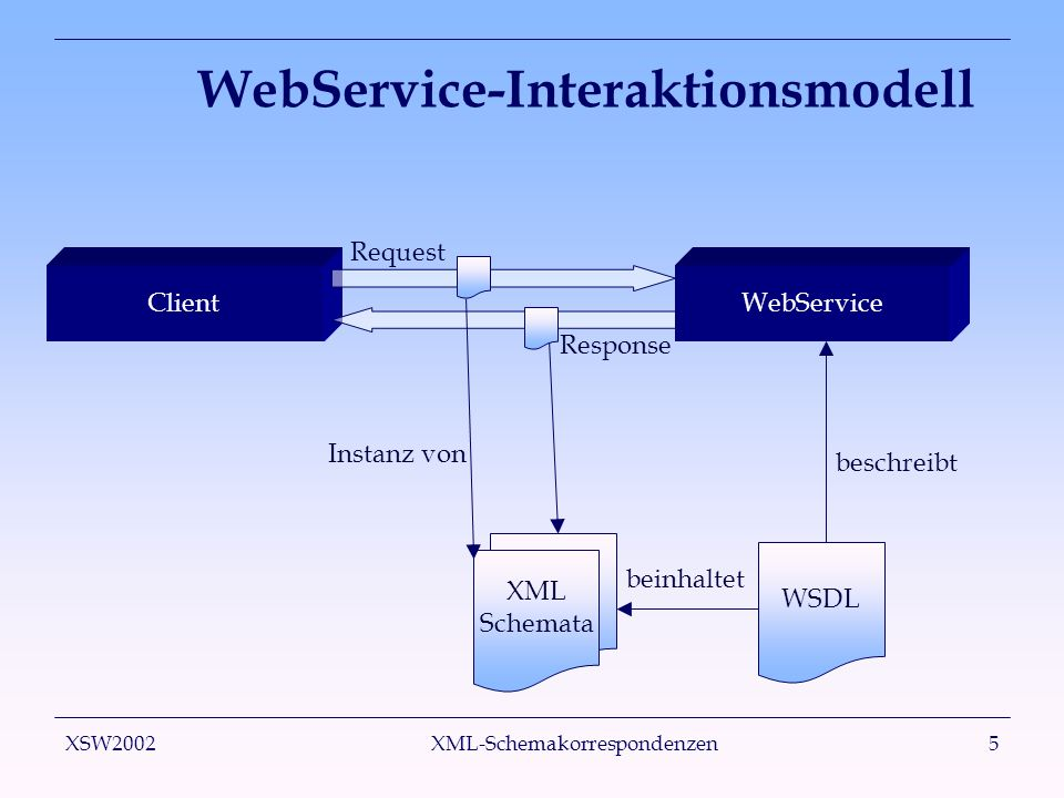 XSW2002 XML-Schemakorrespondenzen16 Prozess Deklaration der Korrespondenzen Übersetzung in eine Zwischensprache Generierung von Transformationscode Domain- Experte Schema- korrespondenzen Zwischen- repräsentation Transformator Transformation Eingabe- dokument Ausgabe- dokument