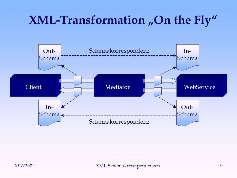 XSW2002 XML-Schemakorrespondenzen20 Beispiel - XSLT <stylesheet version= 1.0 xmlns= http://www.w3.org/1999/XSL/Transform >