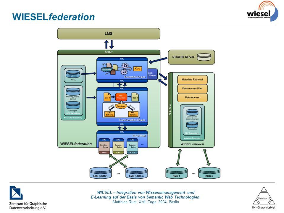 WIESEL – Integration von Wissensmanagement und E-Learning auf der Basis von Semantic Web Technologien Matthias Rust, XML-Tage 2004, Berlin WIESELfederation