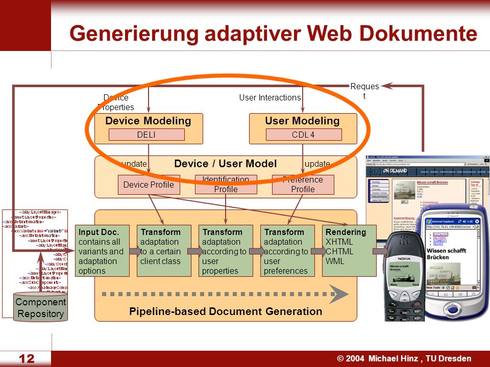 © 2004 Michael Hinz, TU Dresden 12 Reques t Generierung adaptiver Web Dokumente Pipeline-based Document Generation Transform adaptation to a certain client class Rendering XHTML CHTML WML Transform adaptation according to user properties Transform adaptation according to user preferences Device / User Model Identification Profile Preference Profile Device Profile User Modeling CDL 4 User Interactions Device Modeling DELI Device Properties update Input Doc.