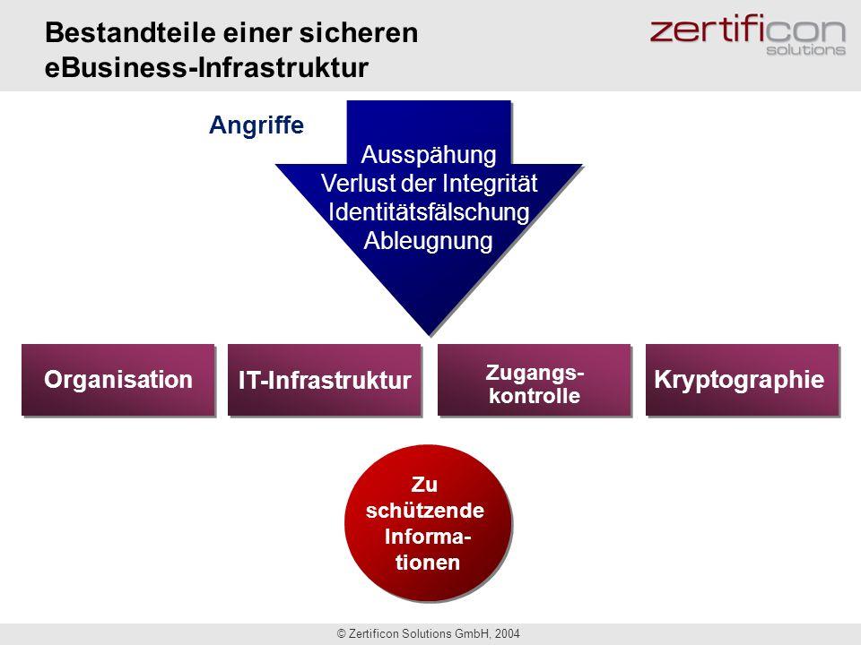 © Zertificon Solutions GmbH, 2004 Typische PKI-Anwendungen Sichere eMail Verschlüsselung, Digitale Signatur Sicheres Web Verschlüsselung, Authentisierung, Digitale Signatur Sichere Endgeräte Verschlüsselung, Authentisierung Signatur von Formularen, Verträgen, etc.