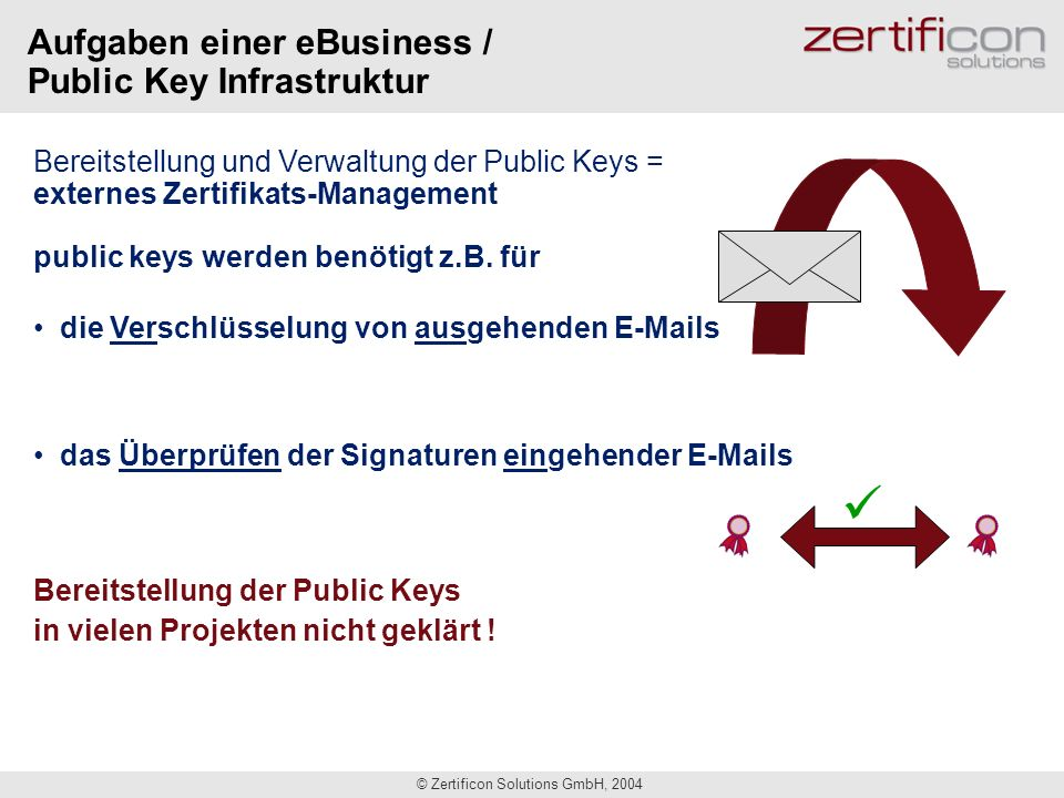 © Zertificon Solutions GmbH, 2004 JhRzl Pqz JhRzl Pqz Hallo Bob Hallo Bob Asymmetrische Verschlüsselung Alice (Sender)Bob (Empfänger) Klartext Chiffrat Klartext Öffentlicher Schlüssel von Bob Privater Schlüssel von Bob