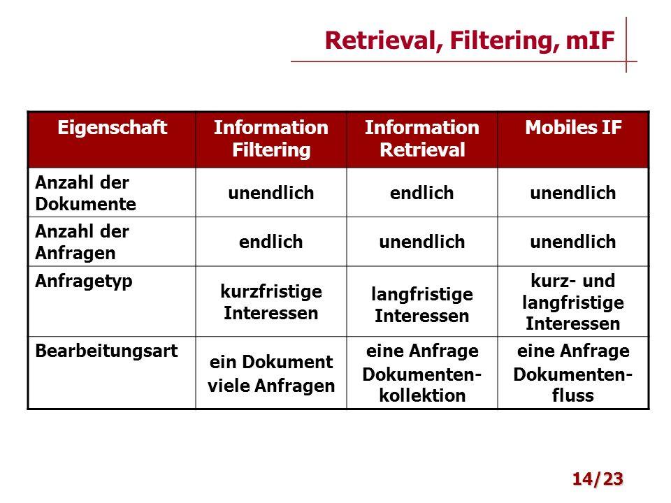 Retrieval, Filtering, mIF 14/23 EigenschaftInformation Filtering Information Retrieval Mobiles IF Anzahl der Dokumente unendlichendlichunendlich Anzah