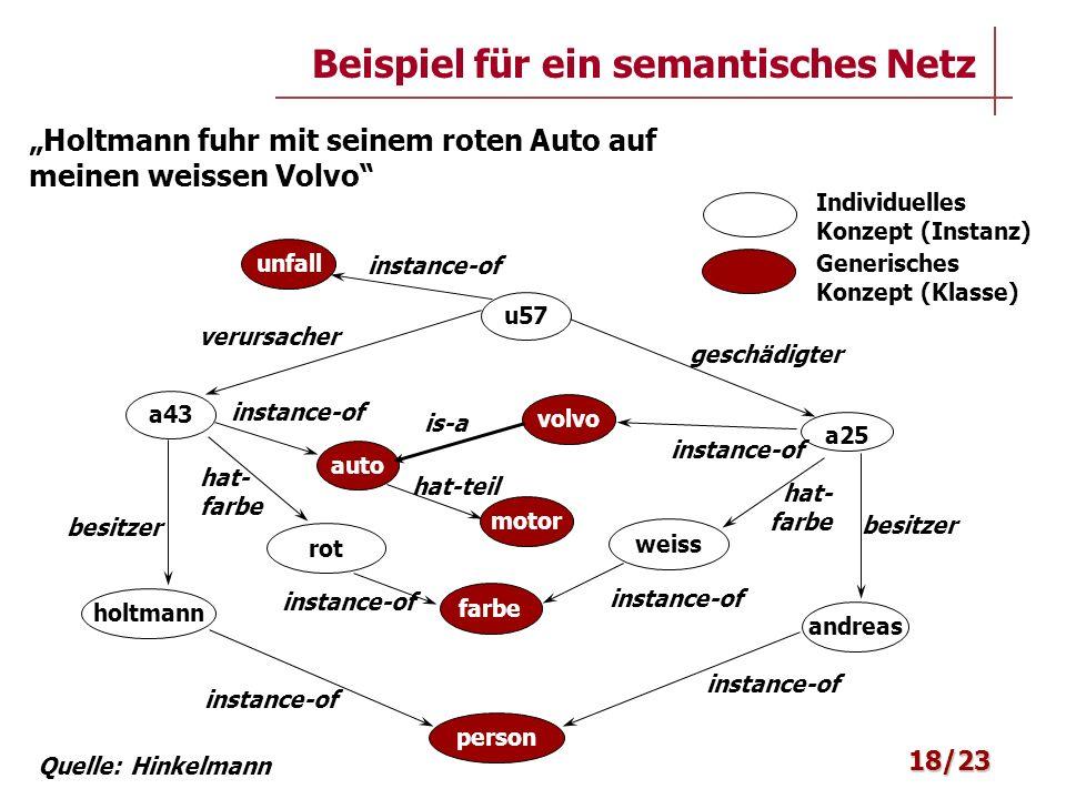 Beispiel für ein semantisches Netz 18/23 a25 volvo besitzer andreas person farbe weiss auto is-a instance-of hat- farbe a43 rot instance-of hat- farbe