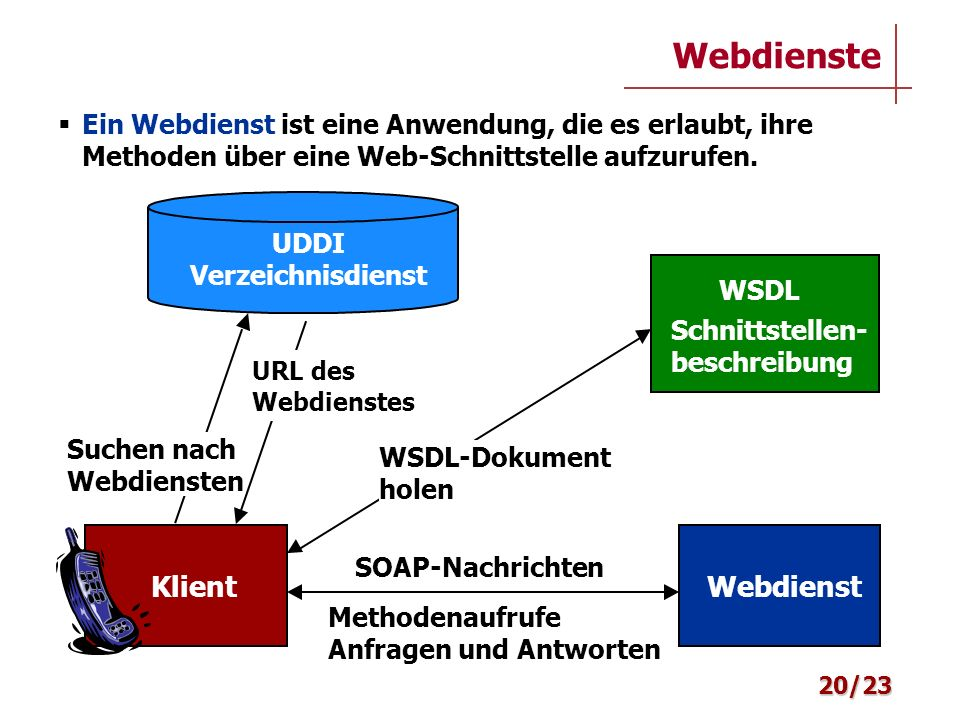 Webdienste UDDI Verzeichnisdienst KlientWebdienst WSDL Schnittstellen- beschreibung Methodenaufrufe Anfragen und Antworten WSDL-Dokument holen SOAP-Na