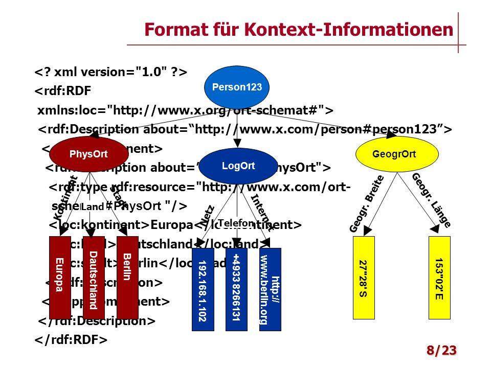 Semantik: Interpretationsfunktion von einem syntaktischen in einen semantischen Bereich Idee: Spezifiziere alle durch ein Programm oder eine Wissensbasis verwendbaren Begriffe Ontologie = eine Vereinbarung über ein gemeinsam zu nutzendes Vokabular, mit dem Anfragen und Aussagen zwischen Maschinen ausgetauscht werden: –eine standardisierte Menge von Begriffen mit Kontextbedingungen –Kontextbedingungen werden durch Inferenzregeln angegeben Alle potentiellen Welten müssen sich auf die vorgegebenen Ontologien abstützen und die Einschränkungen erfüllen Ontologiesprachen: RDF Schema, DAML+OIL Ontologien 19/23