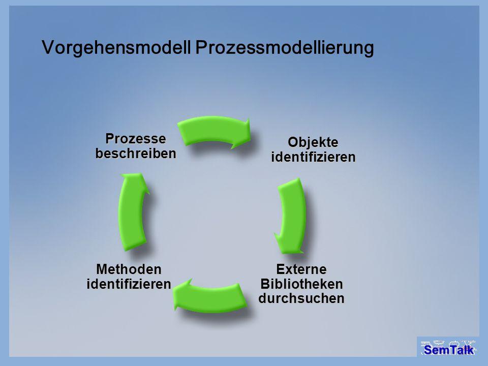 Vorgehensmodell Prozessmodellierung Prozessebeschreiben Objekte identifizieren Externe Bibliotheken durchsuchen Methoden identifizieren