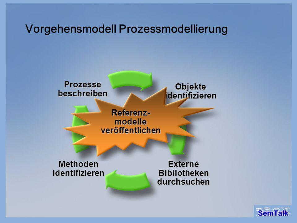 Vorgehensmodell Prozessmodellierung Prozessebeschreiben Objekte identifizieren Externe Bibliotheken durchsuchen Methoden identifizieren Referenz- mode