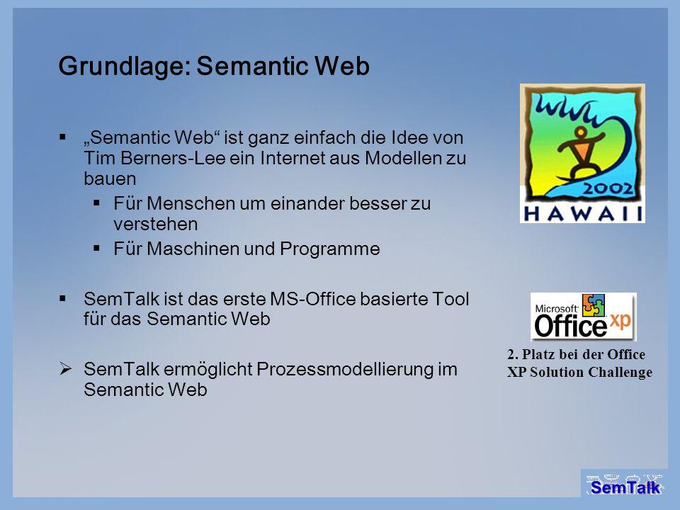 Grundlage: Semantic Web Semantic Web ist ganz einfach die Idee von Tim Berners-Lee ein Internet aus Modellen zu bauen Für Menschen um einander besser