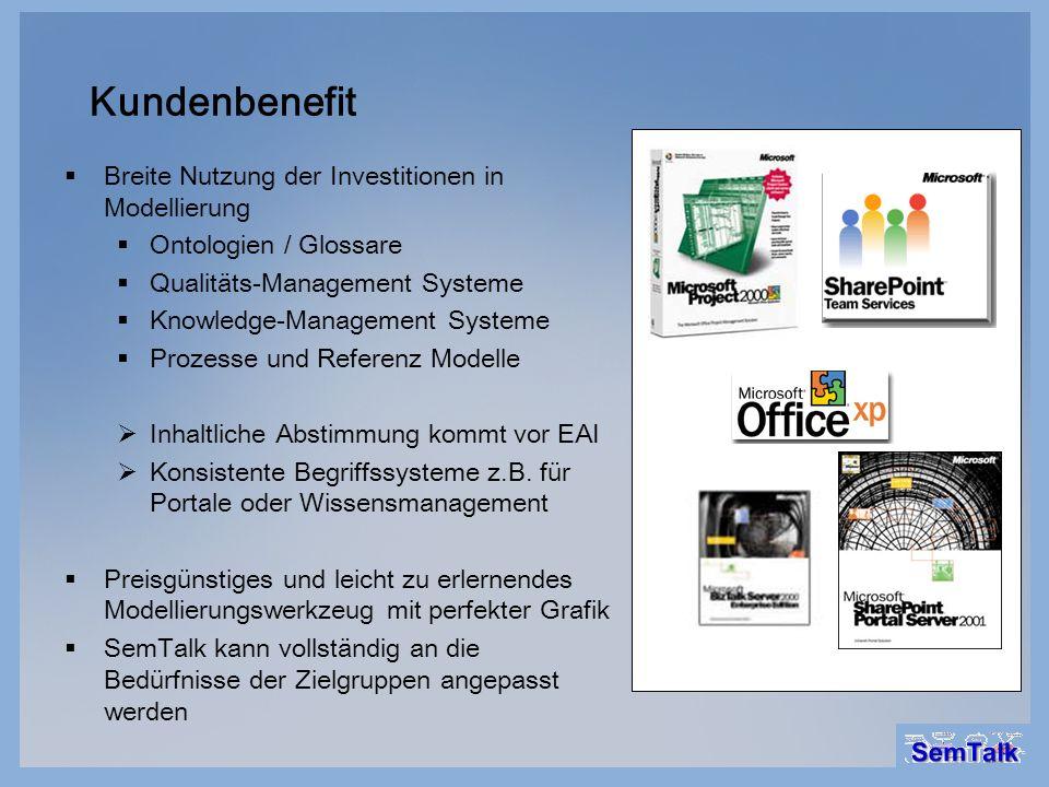 Kundenbenefit Breite Nutzung der Investitionen in Modellierung Ontologien / Glossare Qualitäts-Management Systeme Knowledge-Management Systeme Prozess