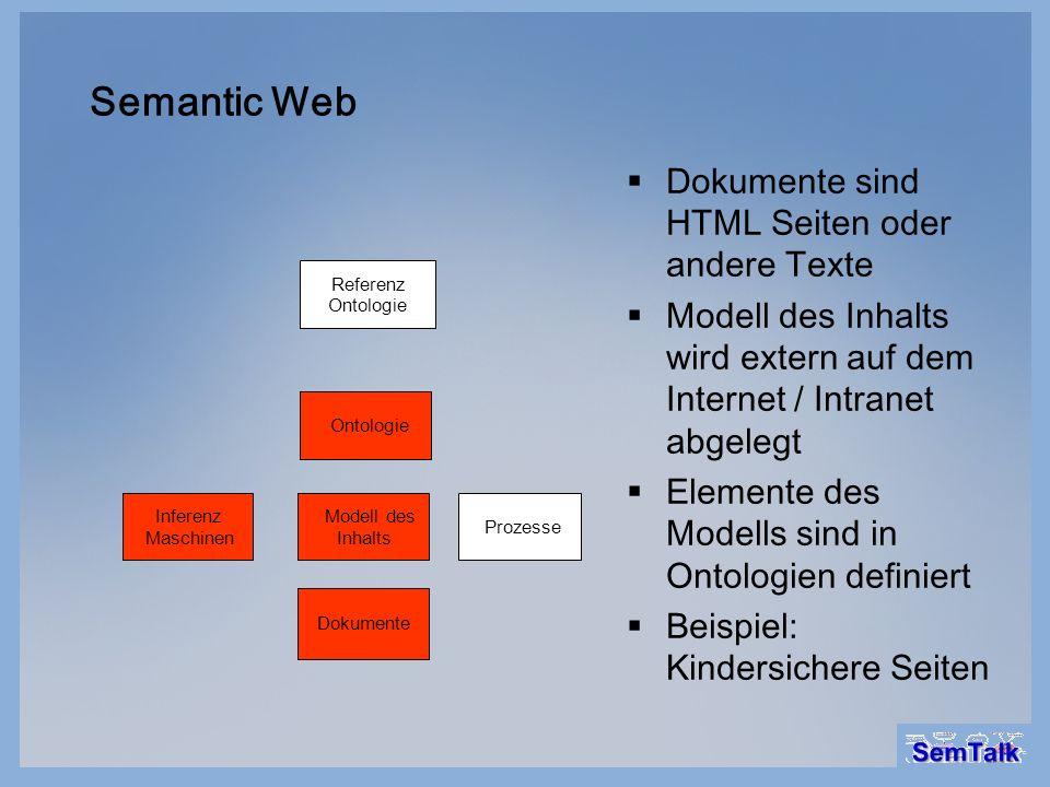 Semantic Web Dokumente Modell des Inhalts Ontologie Referenz Ontologie Prozesse Inferenz Maschinen Dokumente sind HTML Seiten oder andere Texte Modell