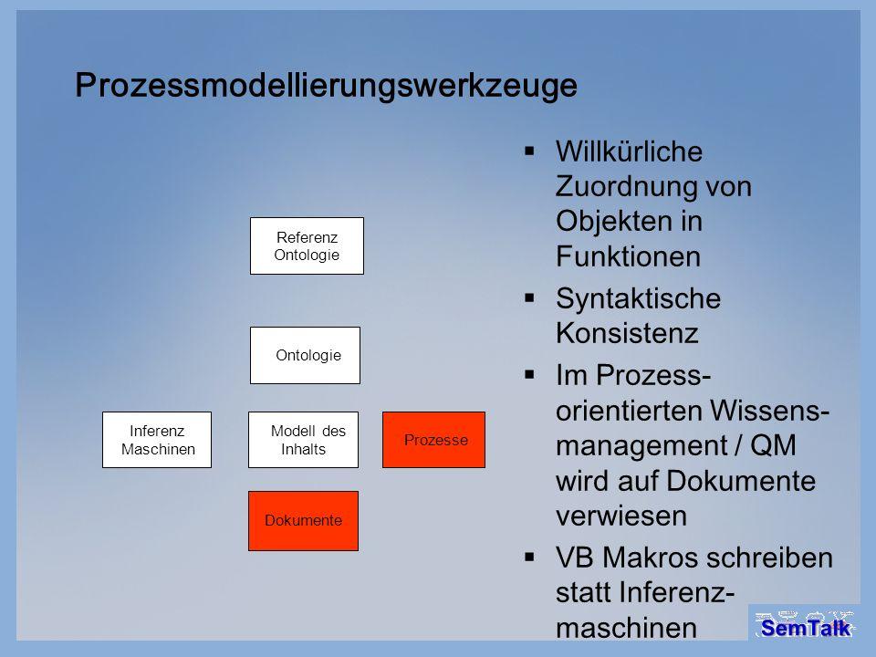Dezentrale Modellierung Dokumente Modell des Inhalts Ontologie Referenz Ontologie Prozesse Inferenz Maschinen Externe Ontologien können genutzt werden Eine Ontologie ist ein RDFS Flatfile mit Hyperlinks in andere Ontologien Replikation von Ontologien Konsistenz durch Modellierungswizard