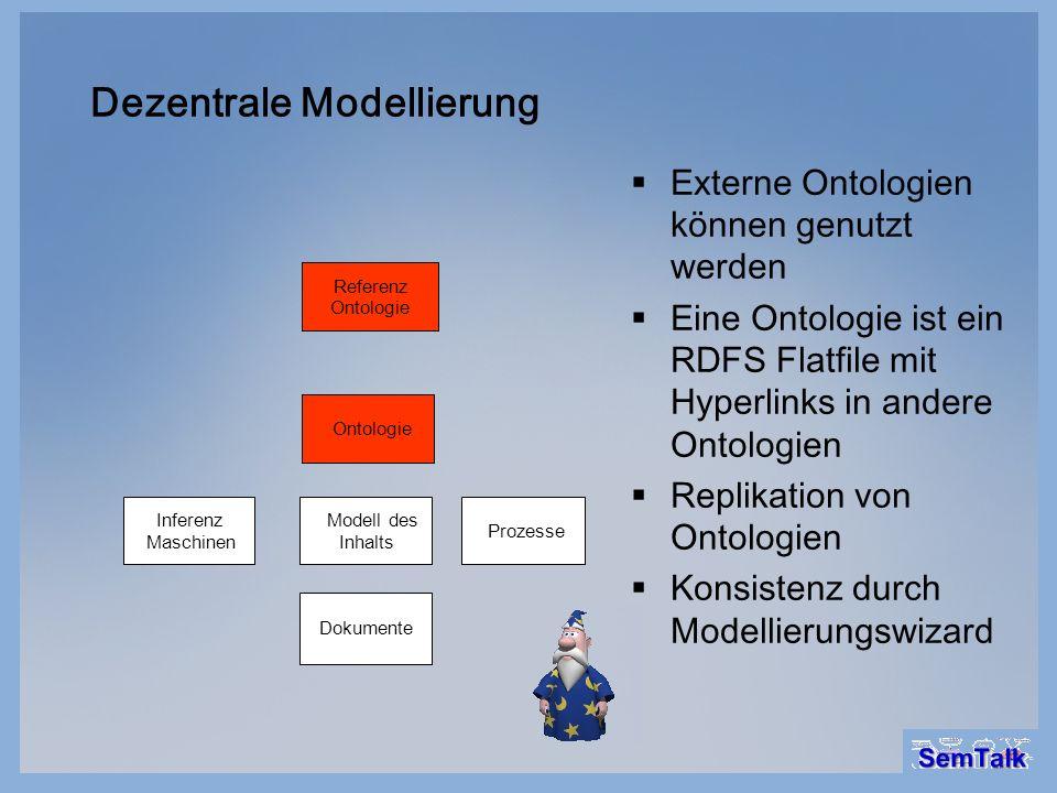 Dezentrale Modellierung Dokumente Modell des Inhalts Ontologie Referenz Ontologie Prozesse Inferenz Maschinen Externe Ontologien können genutzt werden
