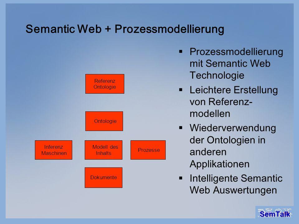Semantic Web + Prozessmodellierung Dokumente Modell des Inhalts Ontologie Referenz Ontologie Prozesse Inferenz Maschinen Prozessmodellierung mit Seman