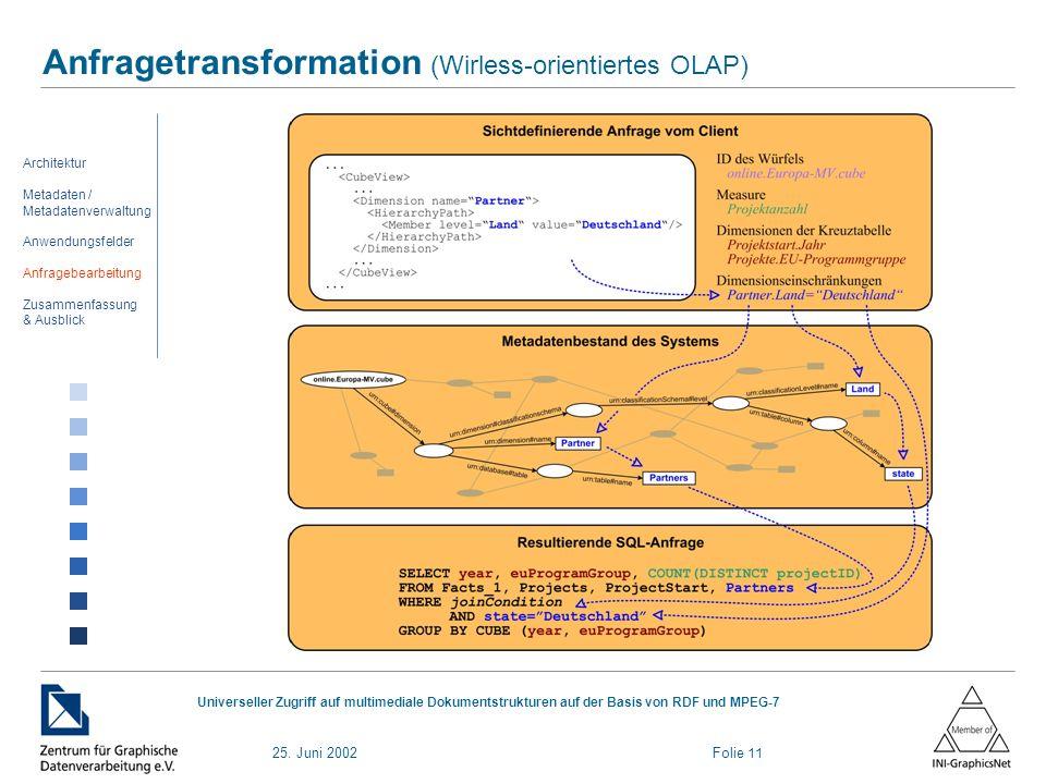 25. Juni 2002 Folie 11 Universeller Zugriff auf multimediale Dokumentstrukturen auf der Basis von RDF und MPEG-7 Anfragetransformation (Wirless-orient