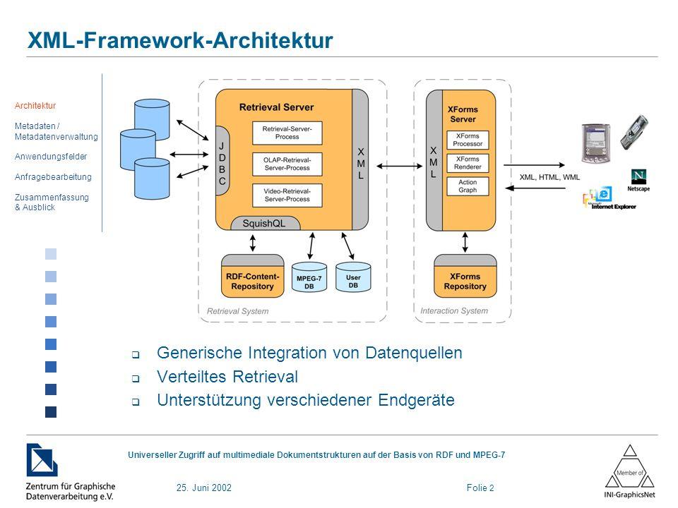 25. Juni 2002 Folie 2 Universeller Zugriff auf multimediale Dokumentstrukturen auf der Basis von RDF und MPEG-7 XML-Framework-Architektur Generische I