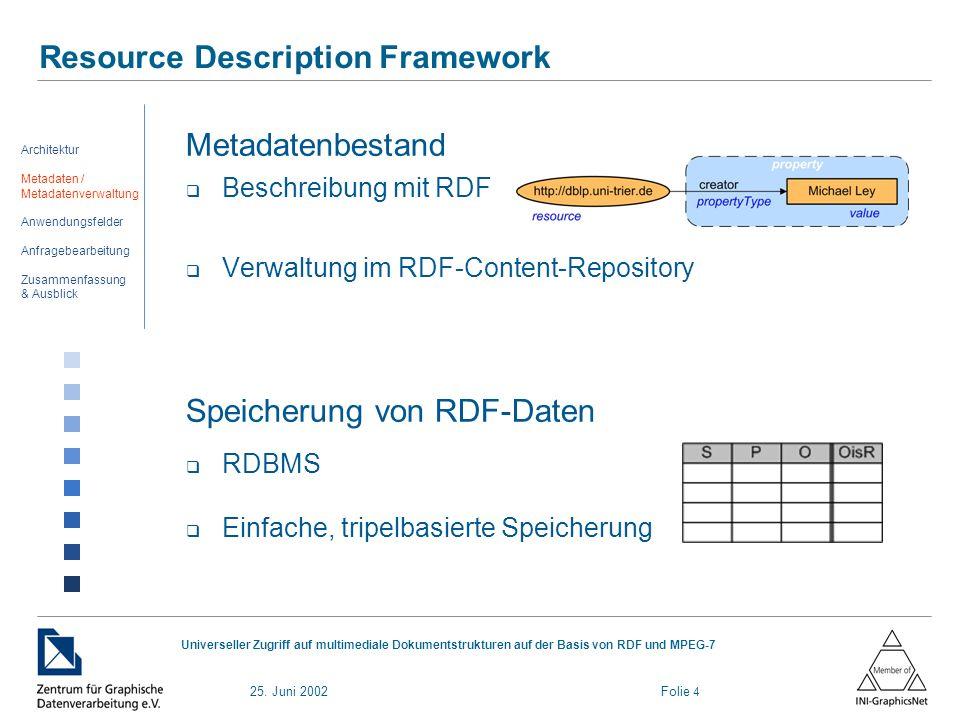 25. Juni 2002 Folie 4 Universeller Zugriff auf multimediale Dokumentstrukturen auf der Basis von RDF und MPEG-7 Resource Description Framework Metadat