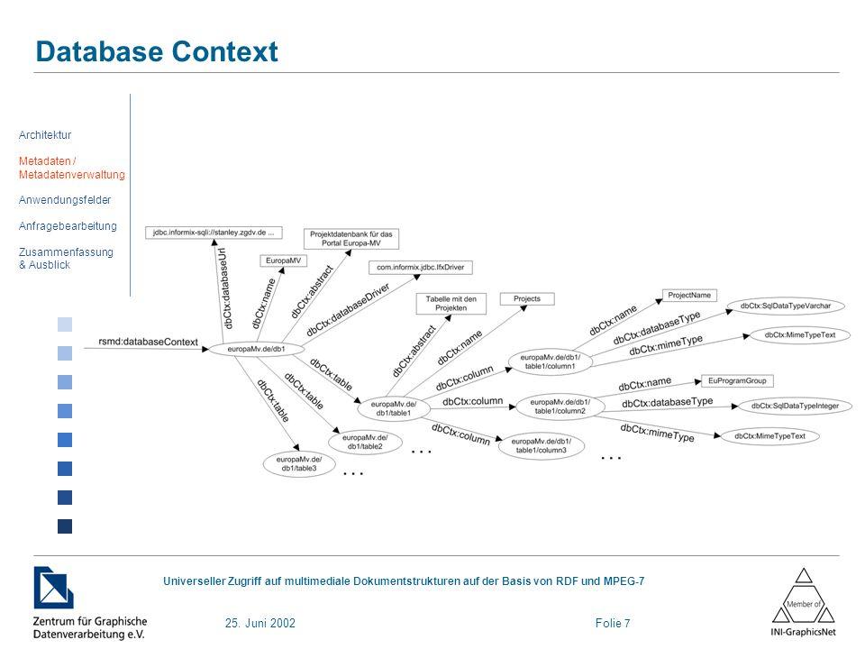 25. Juni 2002 Folie 7 Universeller Zugriff auf multimediale Dokumentstrukturen auf der Basis von RDF und MPEG-7 Database Context Architektur Metadaten