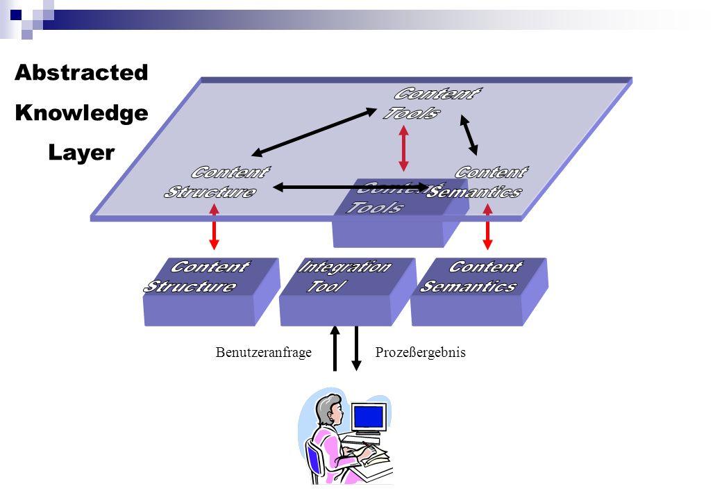 Abstracted Knowledge Layer BenutzeranfrageProzeßergebnis