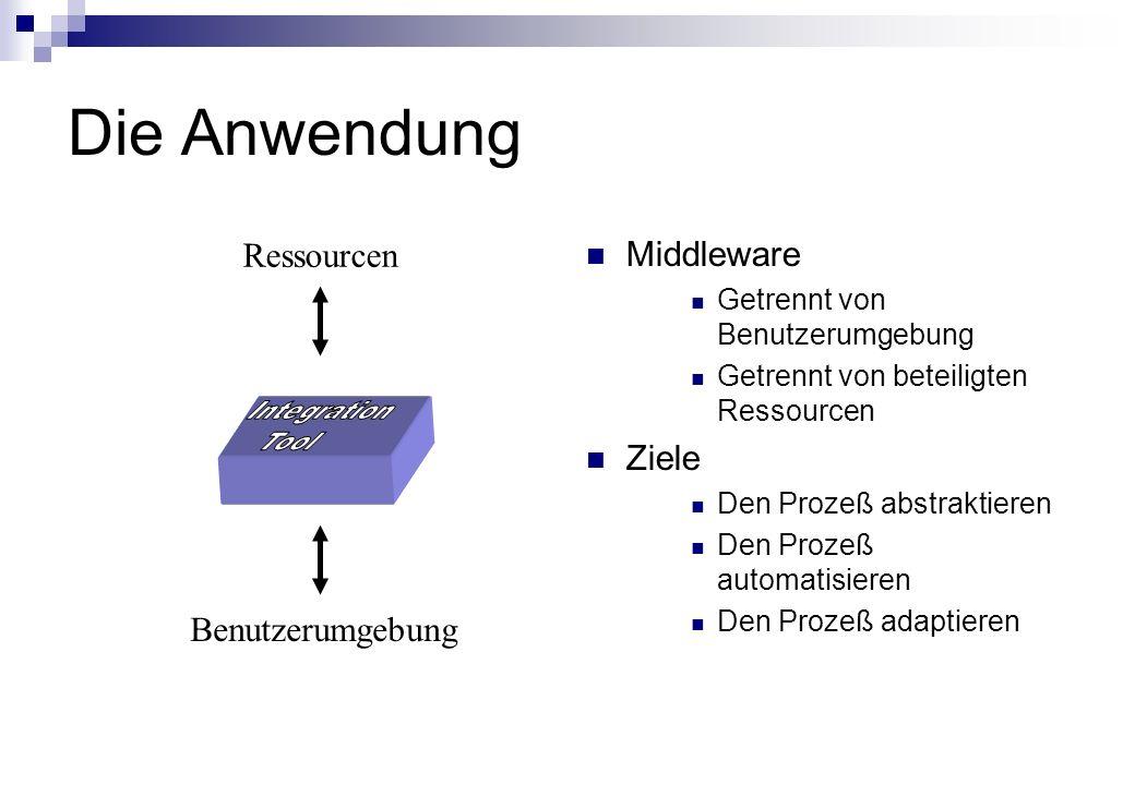 Die Anwendung Middleware Getrennt von Benutzerumgebung Getrennt von beteiligten Ressourcen Ziele Den Prozeß abstraktieren Den Prozeß automatisieren Den Prozeß adaptieren Ressourcen Benutzerumgebung