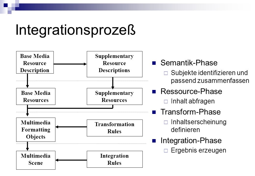 Integrationsprozeß Base Media Resource Description Base Media Resources Supplementary Resources Multimedia Formatting Objects Transformation Rules Multimedia Scene Integration Rules Supplementary Resource Descriptions Semantik-Phase Subjekte identifizieren und passend zusammenfassen Ressource-Phase Inhalt abfragen Transform-Phase Inhaltserscheinung definieren Integration-Phase Ergebnis erzeugen